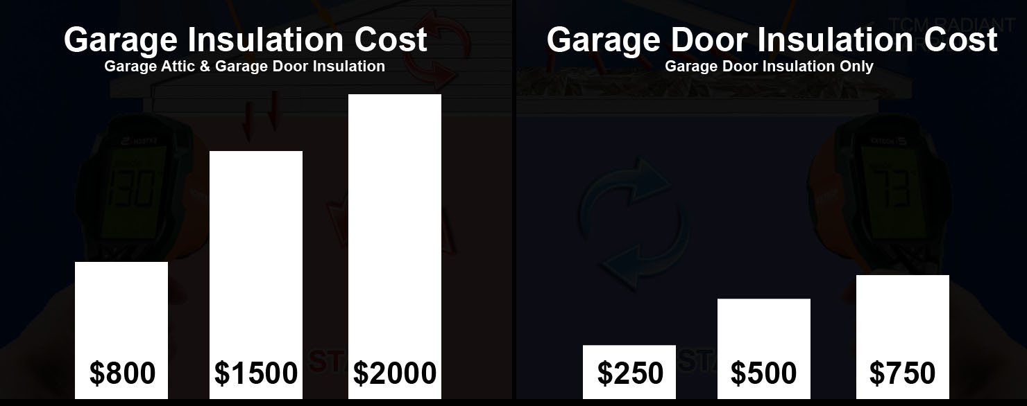 Garage insulation guide 2018 costs types uses more for Average garage door repair cost