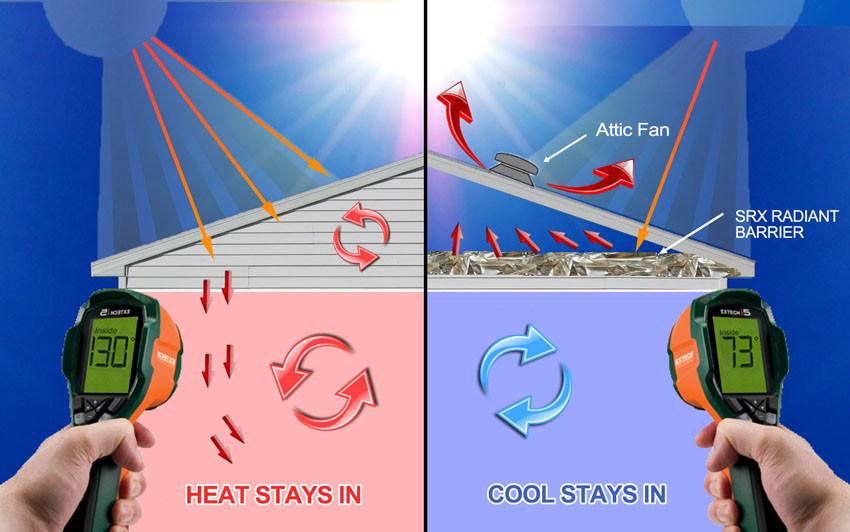 How-To-Cool-A-Garage-In Arizona Florida & Texas