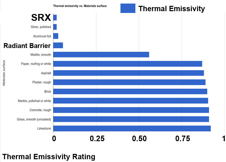 Radiant Barrier Thermal Emissivity Rating Vs SRX Lowest In The World Graph - Does Radiant Barrier Work