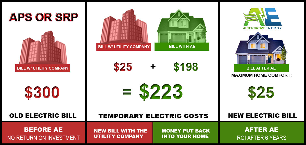 Home Electricity Savings With Alternative Energy, LLC LLC