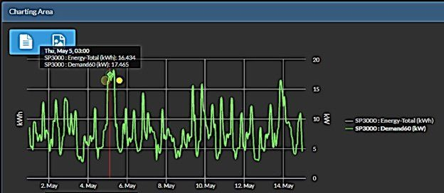 Energy Usage Graphs Load Controller Real Time Phoenix