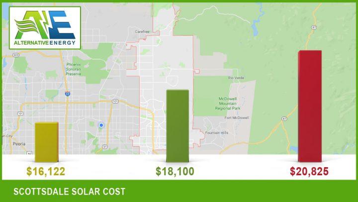 Scottsdale AZ Solar Panels Cost