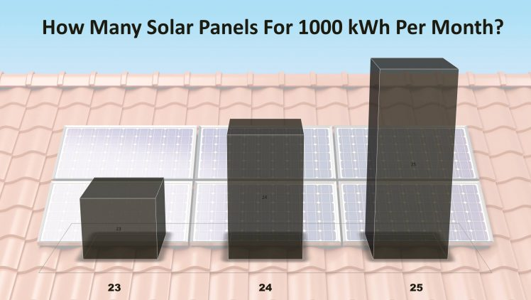 How Many Solar Panels Do I Need For 1000 kWh Per Month