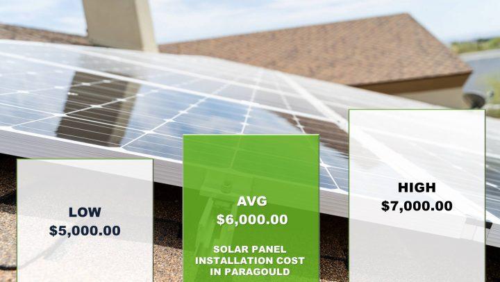 Solar Panels Anthem Cost
