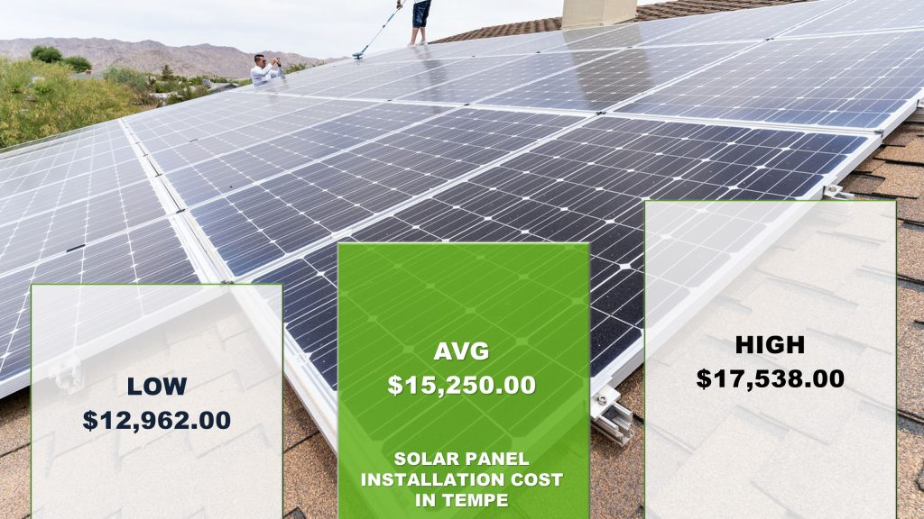 Tempe Solar Panels Cost 2019 Installation Ae