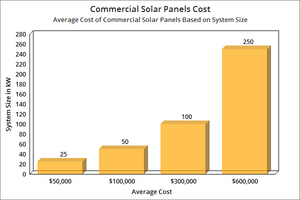 Commercial Solar Panels Cost